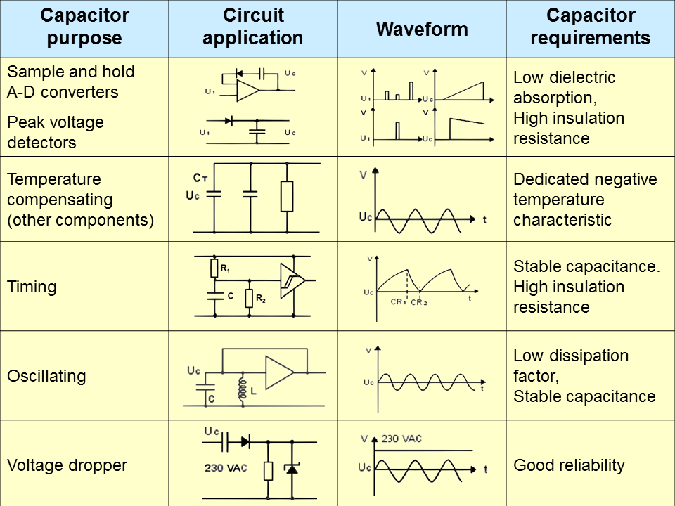 Esr Values For Electrolytic Caps furthermore 200 CB 9Ac High Voltage Ceramic Chip Capacitors 500vdc 5000vdc further Download Cnc Freak Capacitor in addition Proximity Sensors  pared Inductive Capacitive Photoelectric And Ultrasonic together with File EDLC Cap Frequency Dependent. on capacitor capacitance chart