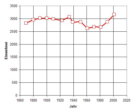 File:BevölkerungsentwicklungSemriach.PNG