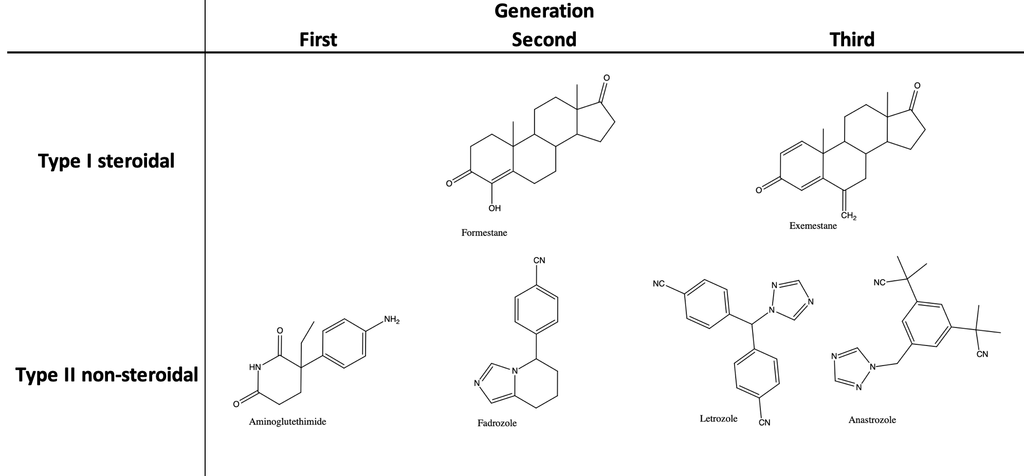 Aromatase inhibitors for steroids steroids and image enhancing drugs
