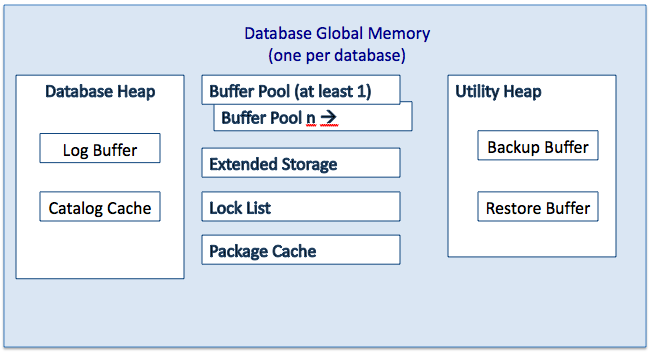 File:DB2 Database Global Memory png - Wikimedia Commons