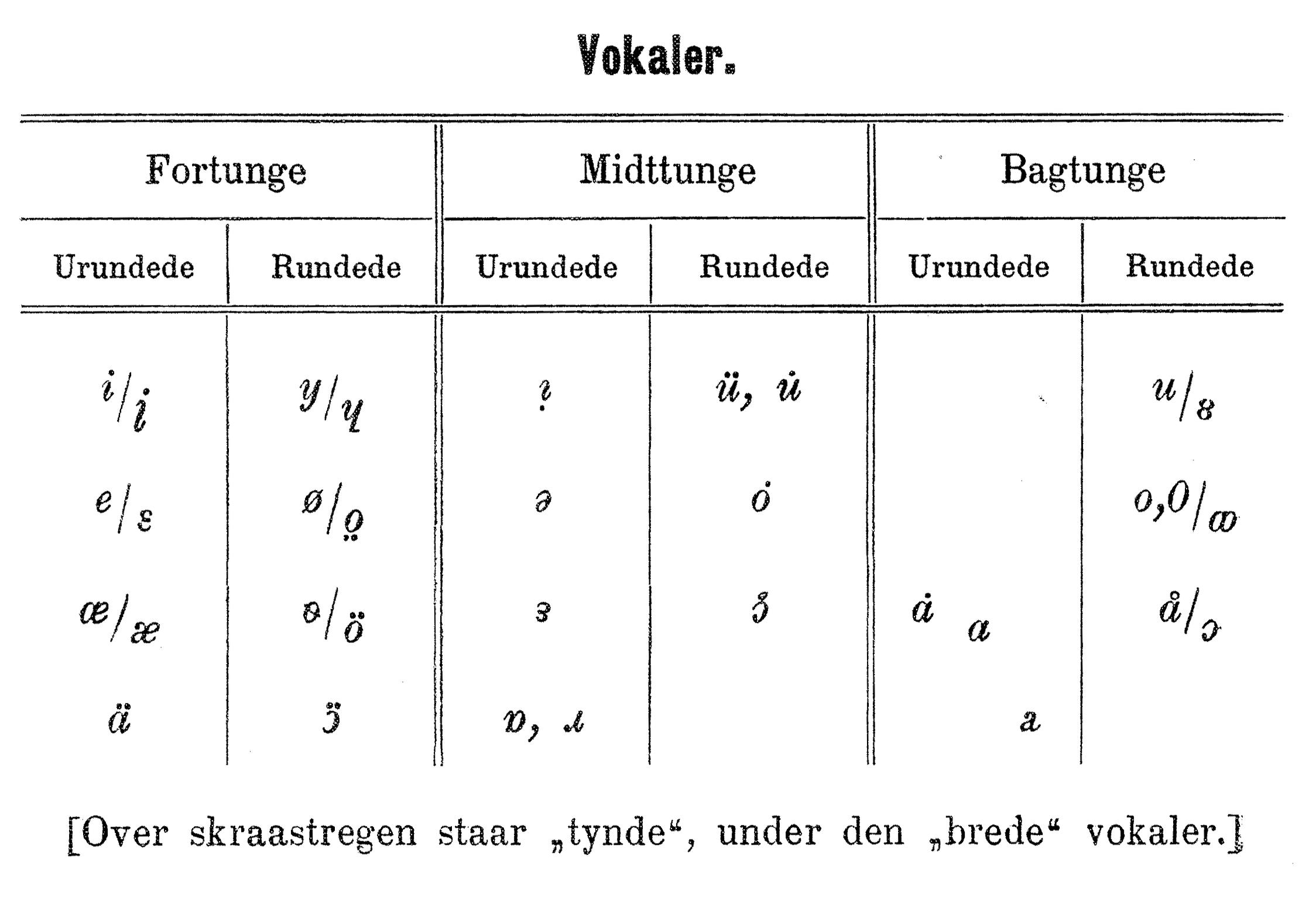 fonetisk alfabet lydskrift