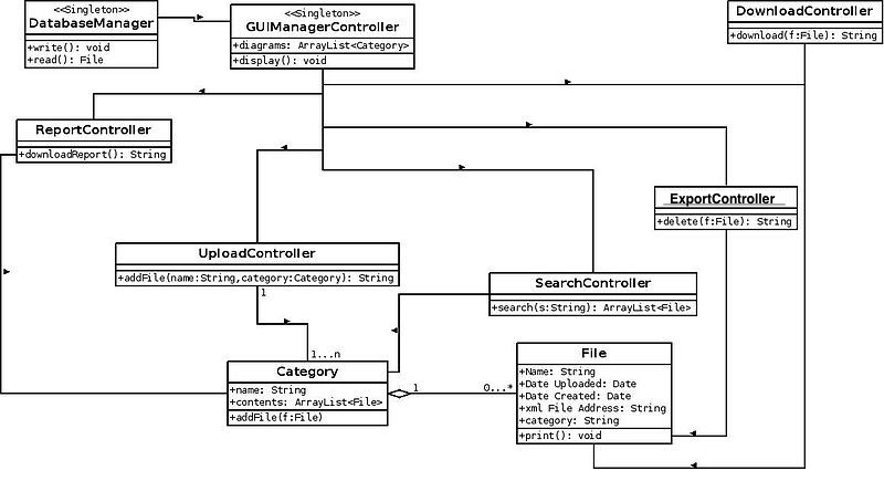 Filedesign class diagrameg wikimedia commons filedesign class diagrameg ccuart Choice Image