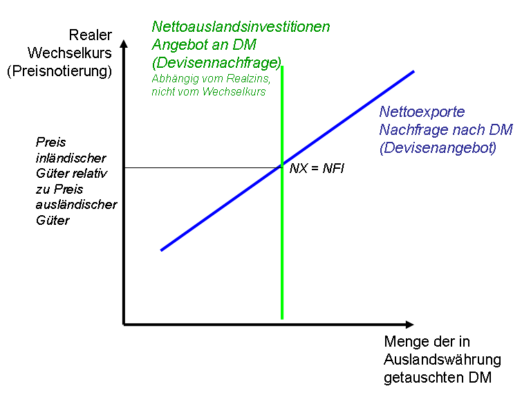 Devisenmarkt Definition
