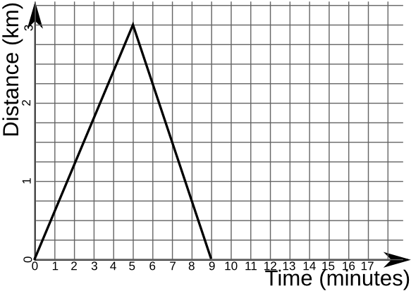 Distance-time graph question.png