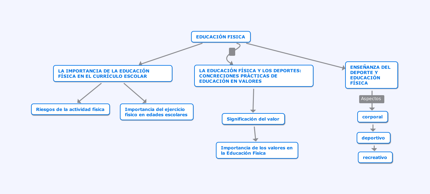 Educación Física Wikipedia La Enciclopedia Libre