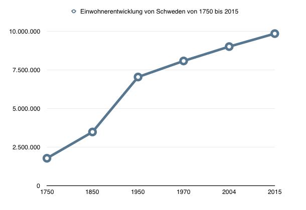 Datei:Einwohnerentwicklung Schweden.png
