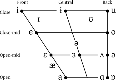 File:English vowel chart.png - Wikimedia Commons