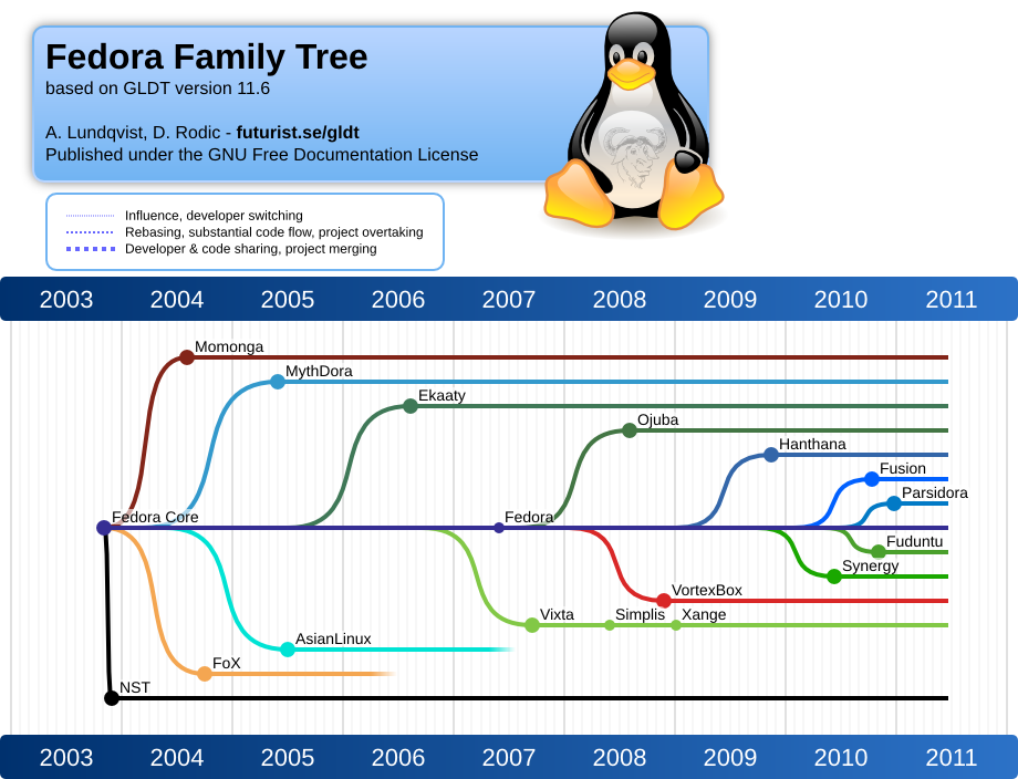 File:Fedora family tree 11-06.png - Wikimedia Commons