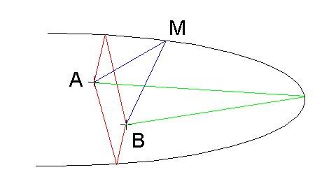 Principe de fermat wikiwand for Miroir concave