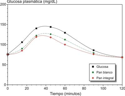 [Aporte]Indices Glucemicos! IndiceGlucemicoPostprandial