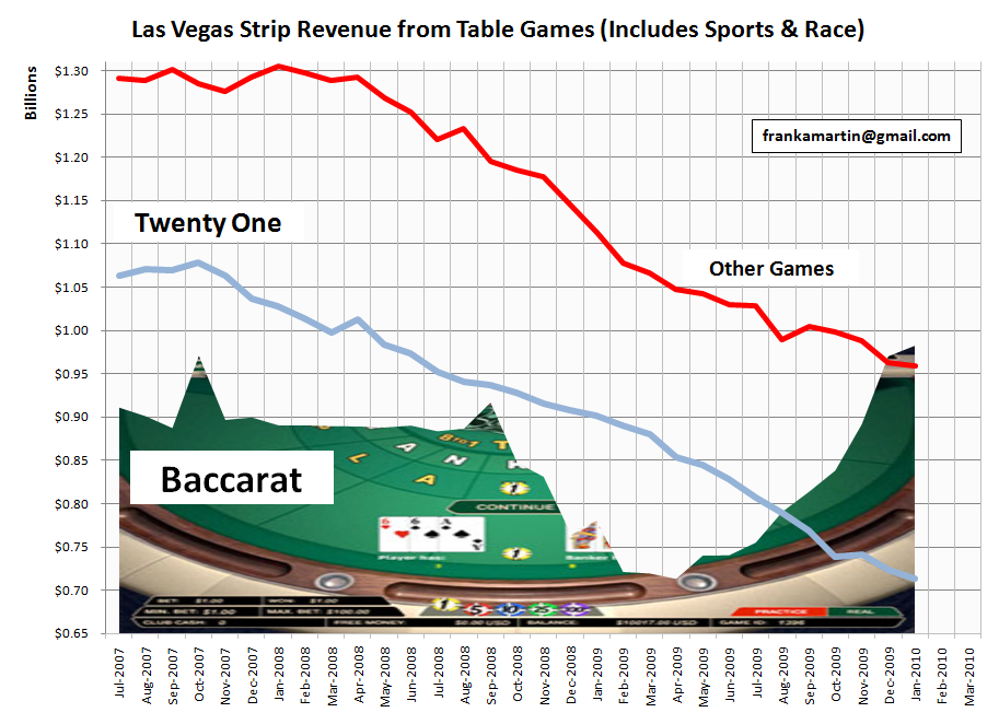 Las vegas casino revenue big money baccarat gambling sites