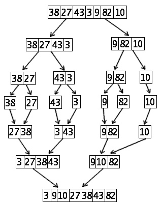 File:Mergesort algorithm diagram.png - Wikimedia Commons