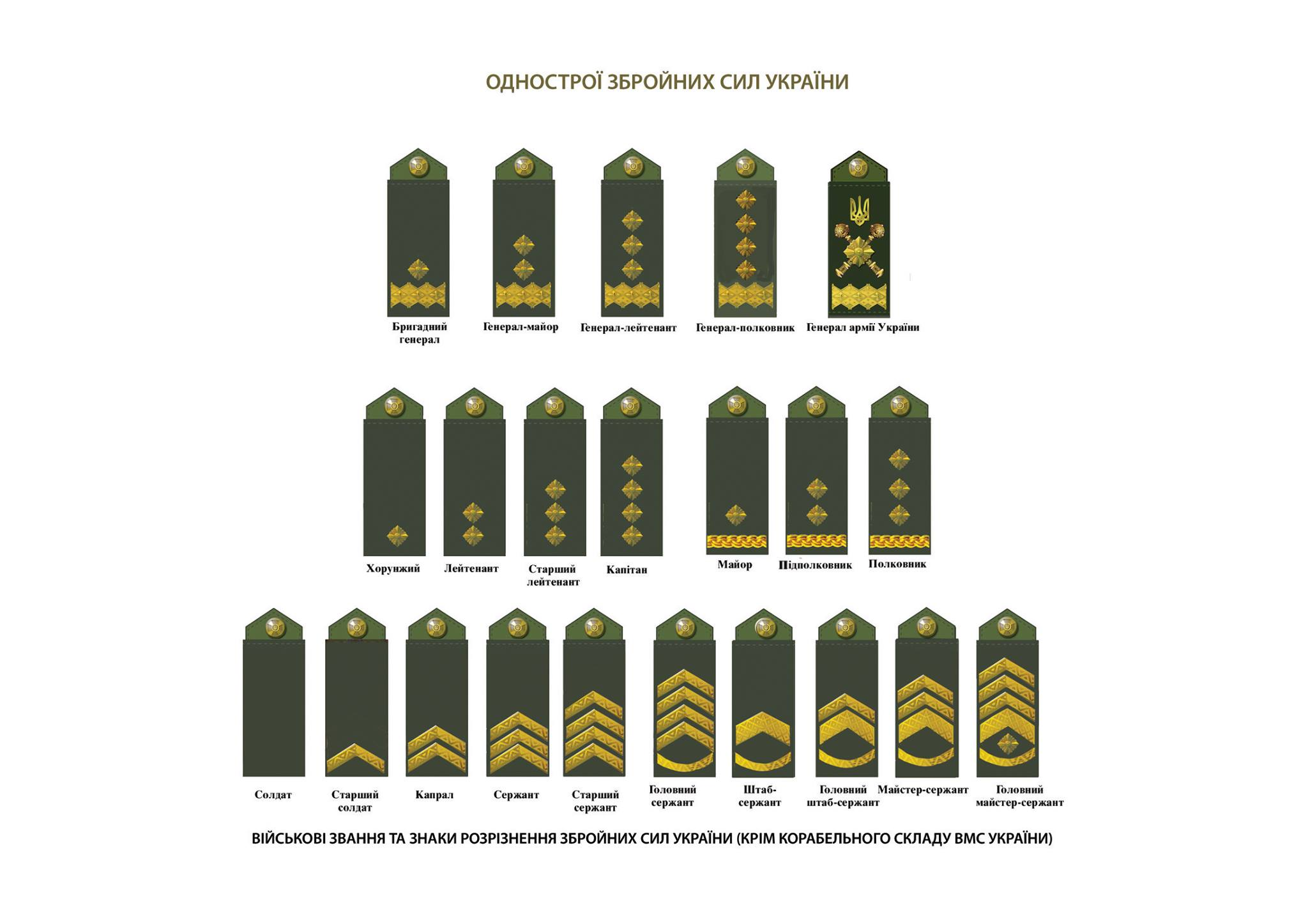 It Works Pay Chart: Military ranks of Ukraine 2016 (adopted).jpg - Wikimedia Commons,Chart