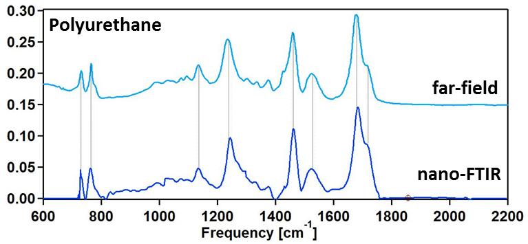 File:Nano-FTIR spectra of polyurethane obtained using neaSNOM.png