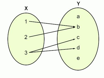 Funcin wikipedia a enciclopedia libre esta non unha funcin pois o elemento 3 en x est asociado con dous elementos b e c en y a funcin non funcional este un exemplo de funcin ccuart Images
