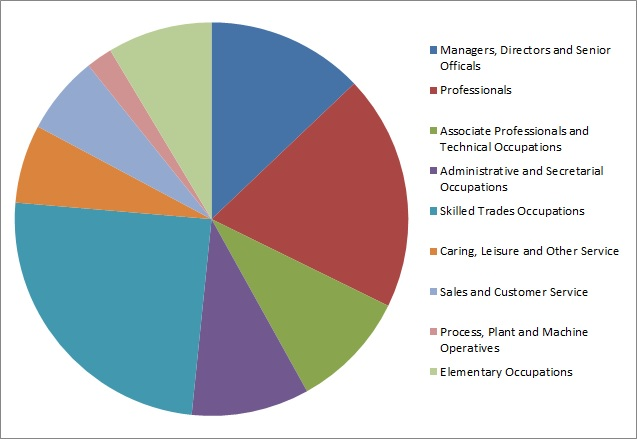 File:Occupational Structure of Swilland, Suffolk, according to the 2011 Census.jpg