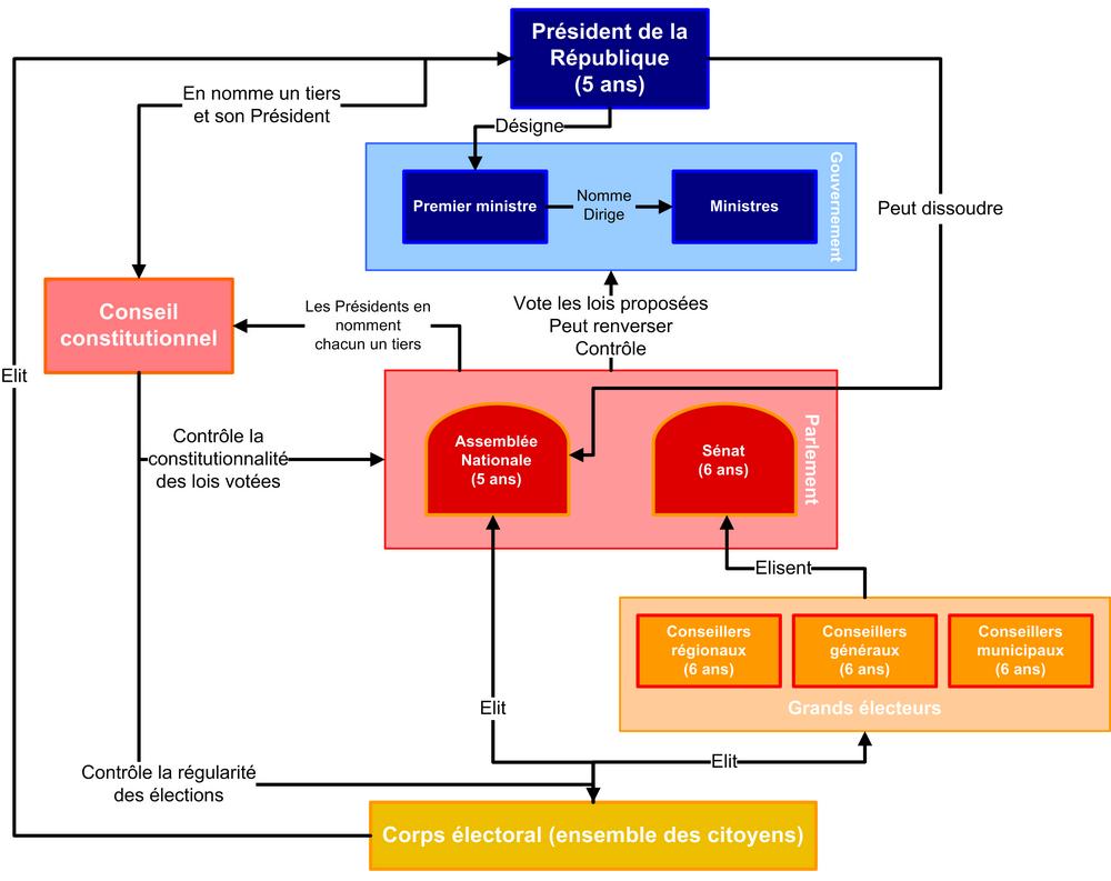 fichier organigramme de la v u00e8me r u00e9publique png  u2014 wikip u00e9dia