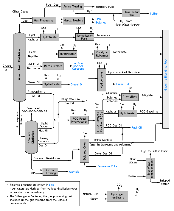Oil Refinery Processes Flow Diagram http://en.wikipedia.org/wiki/Oil_refinery