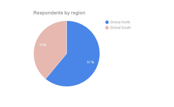 Pie chart summarizing the Global North/South representation based on country of residence for survey participants (n=103).