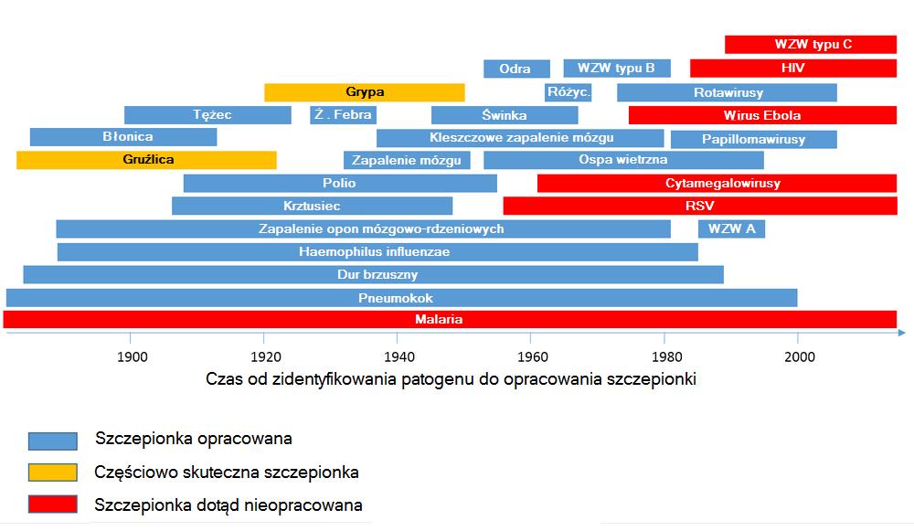 Szczepionka Wikipedia Wolna Encyklopedia