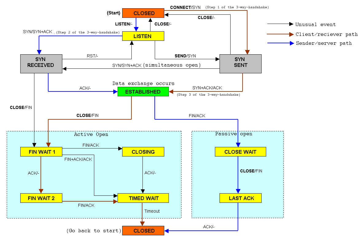 State diagram of Transmission Control Protocol...