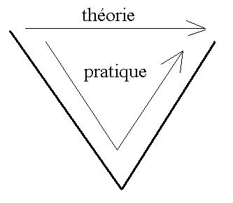 Fichier:Theorie-pratique.PNG — Wikipédia
