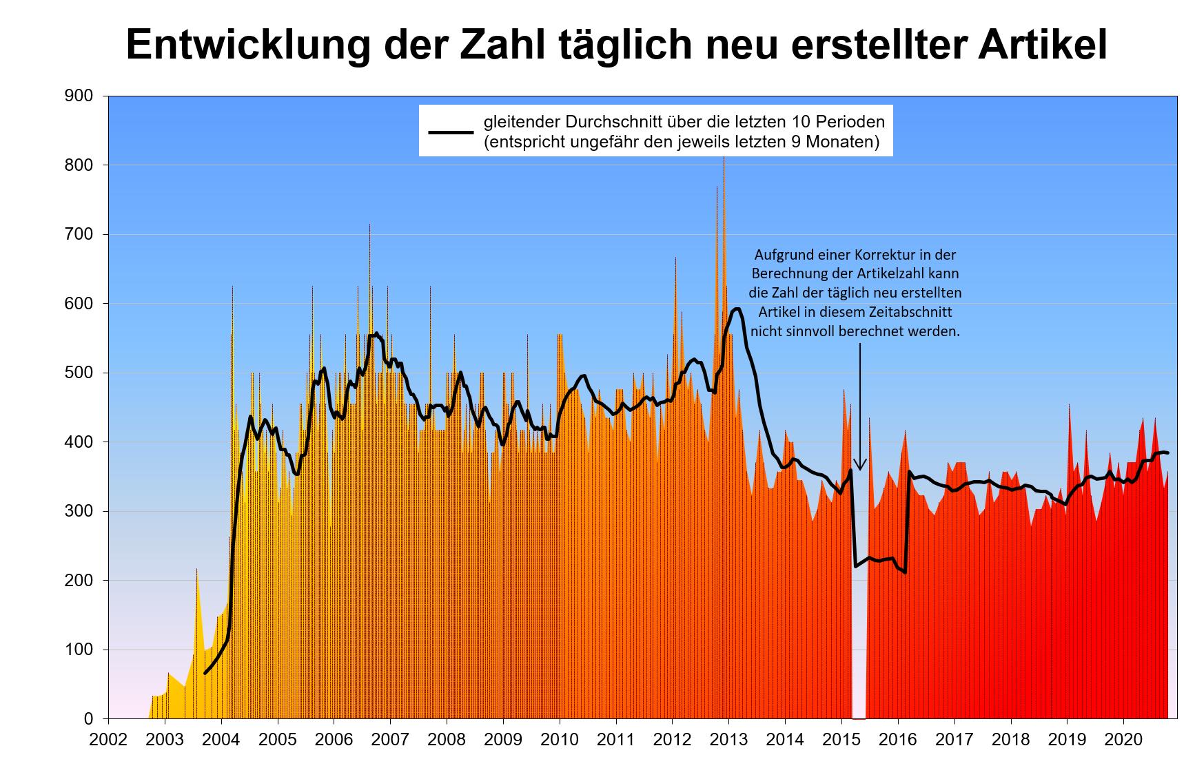 Datei:Zahl der täglich neu erstellten Artikel in dewiki.png