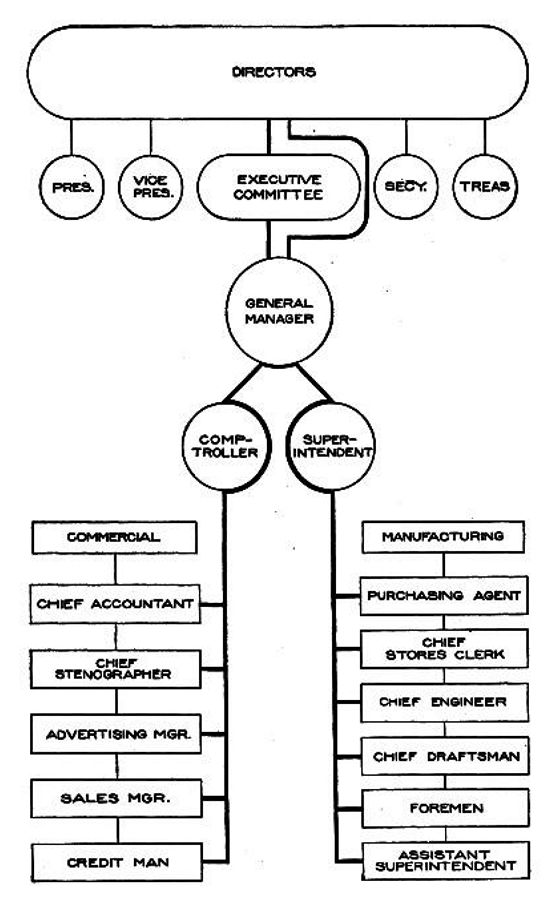 Manufacturing Organizational Chart: A Chart of Working Authorities in a Manufacturing Business ,Chart