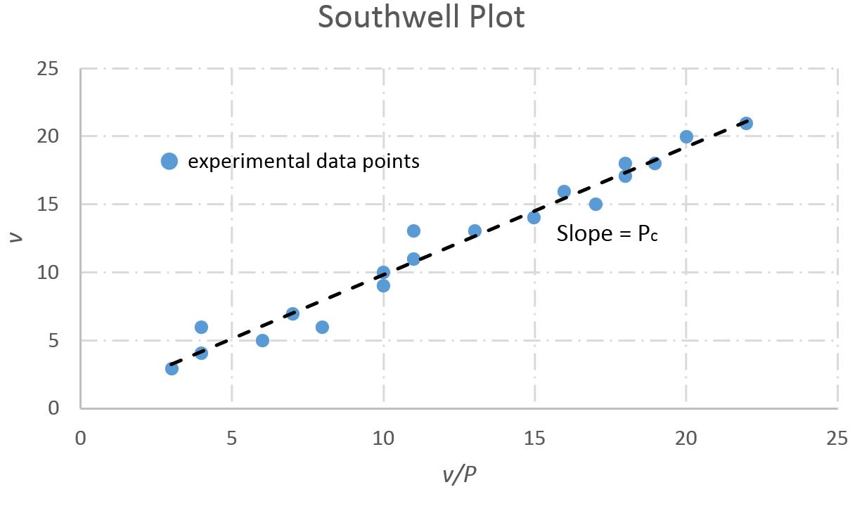 critical load on struts experiment