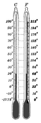 English: Comparison of Centigrade (Celsius) an...