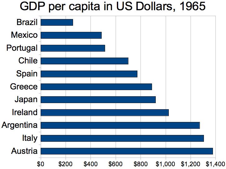 Renta per cápita en dólares en 1965