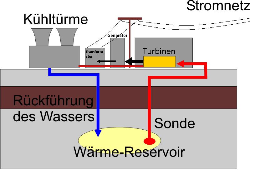 aufbau eines geothermiekraftwerkes erdw rme geothermie. Black Bedroom Furniture Sets. Home Design Ideas