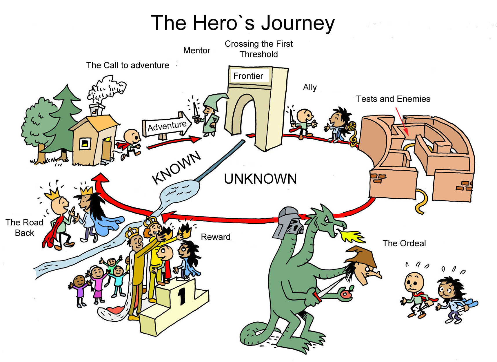 personal heros journey essay Personal journey essay taylor's journey of personal growth in the bean trees by barbara kingslover 950 words personal ethics the odyssey as a hero journey.