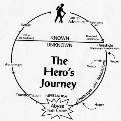 matrix relation clasical hero s journey The matrix - joseph campbell monomyth: is that typical of the hero's journey - that there's a place to find campbell: the place to find is within yourself.