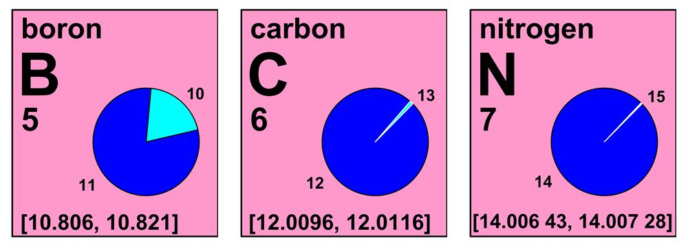 Definition Of Pie Chart: IUPAC Periodic Table of the Elements 2011.jpg - Wikipedia,Chart