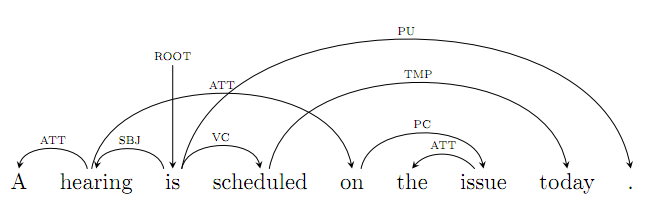 A dependency tree drawn with TikZ-dependency.