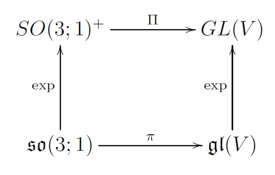 Filelorentz group commutative diagramg wikimedia commons filelorentz group commutative diagramg ccuart Images