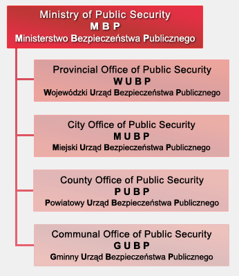 Ministry of Public Security field organization, 1953