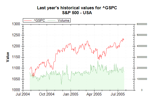 Market Data Index GSPC on 20050726 202628 UTC.png