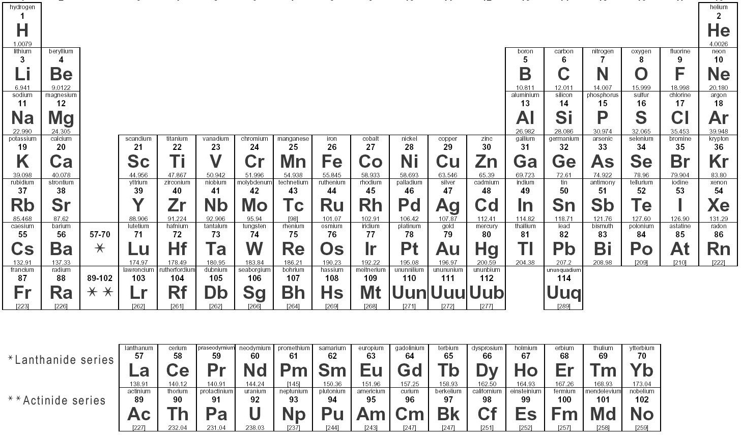 Chemistry 101 how to find valence electrons periodic table urtaz