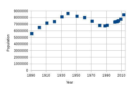 Population of Greater London graph