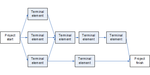 project network  wikipedia, wiring diagram