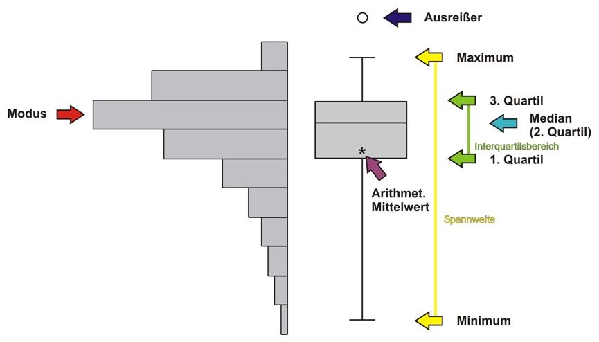 Box Plot Diagram: Statistik boxplot balken.jpg - Wikimedia Commons,Chart
