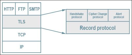 TLS protocol stack.jpg