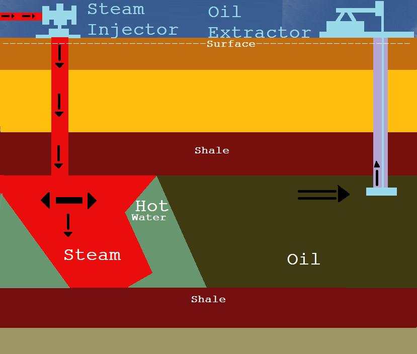 water flooding oil recovery pdf