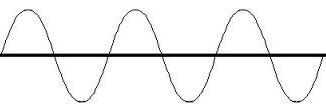 Waves description