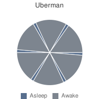 Uberman Polyphasic Sleep Pie Chart