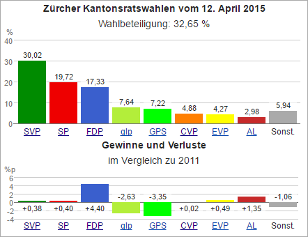 Wahldiagramm ZH 2015.png