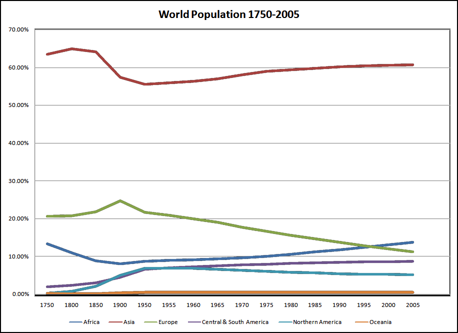 Demographic History  Wikipedia