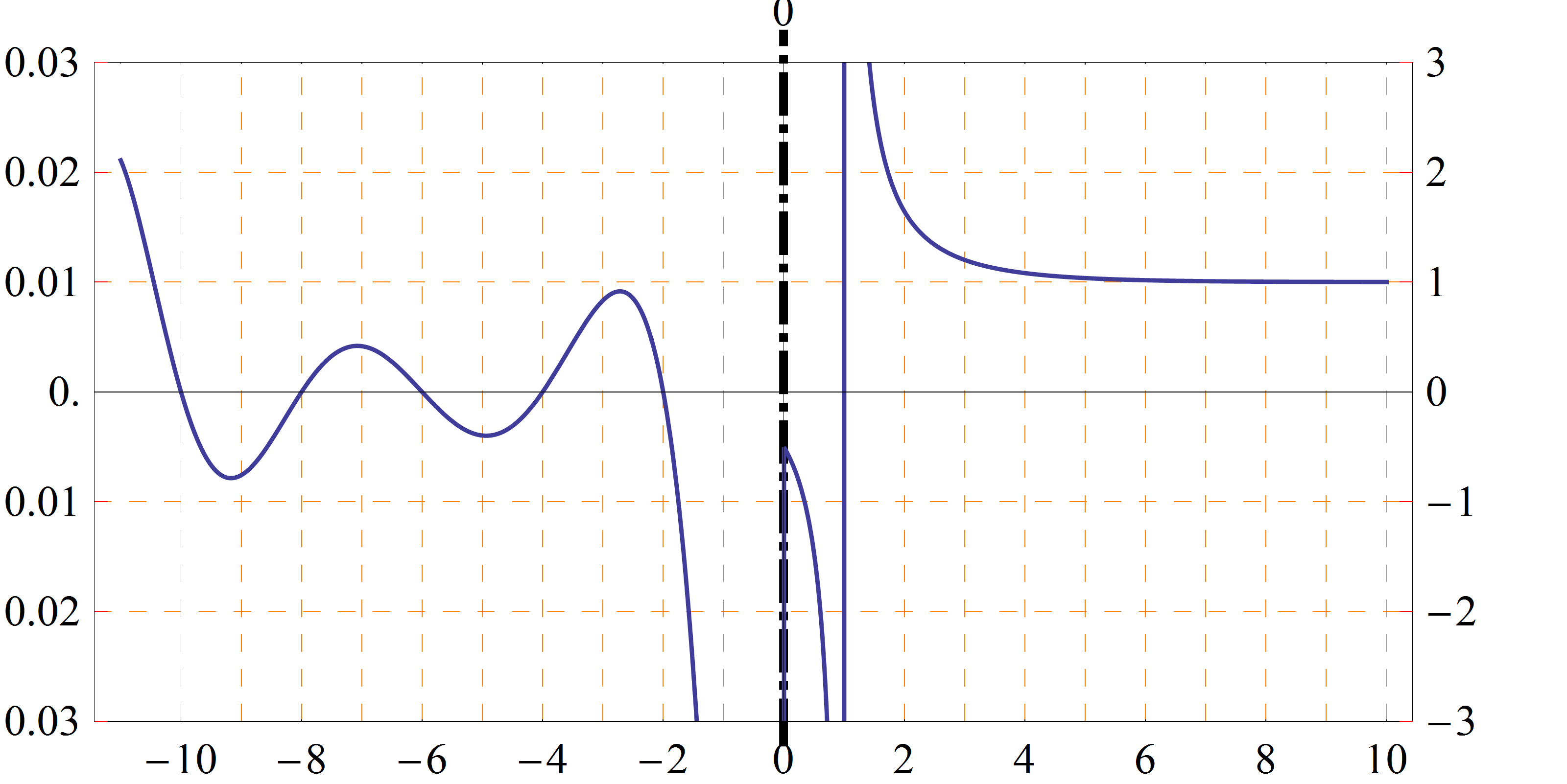 File:Zeta_function_graph on Parent Functions And Graphs